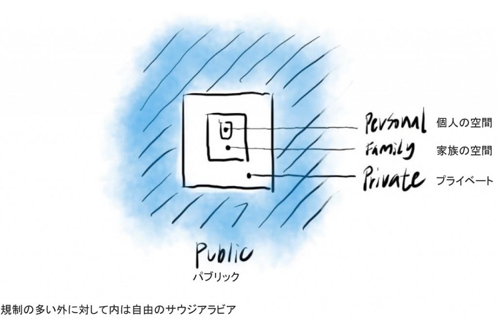 public-private-personal