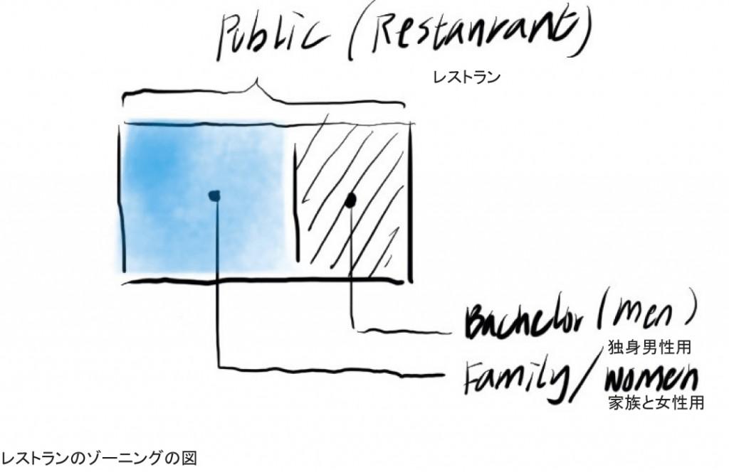 restaurant-zone