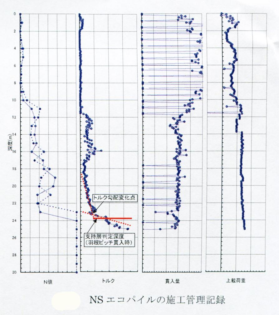 エコパイルの施工管理記録 N値 トルク 貫入量 上載荷重