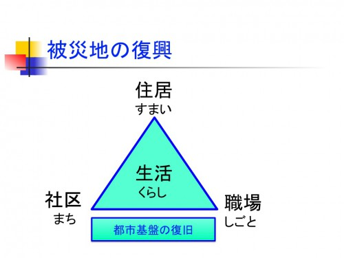 図1 被災地の復興