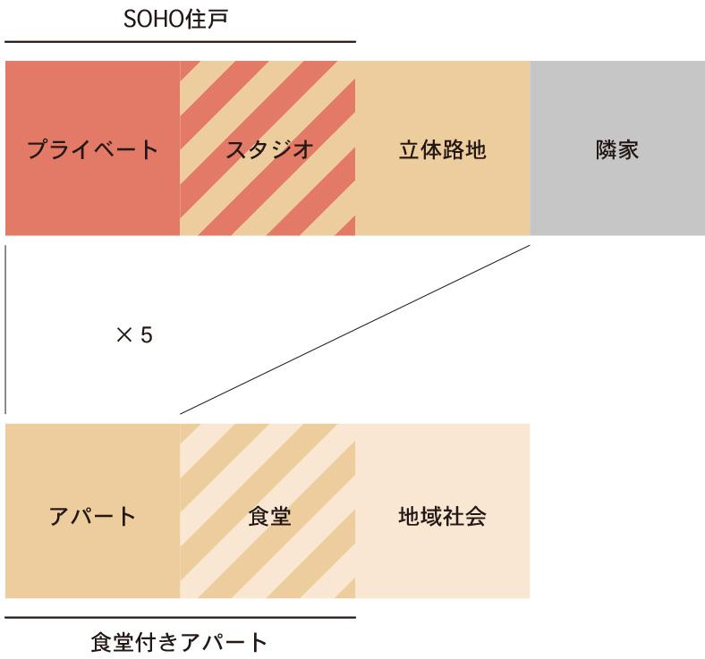 中間領域の重畳