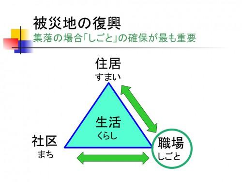 図3 集落の場合「しごと」の確保が最も重要