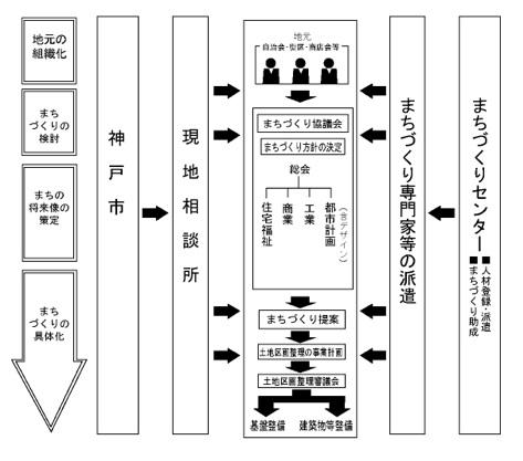 図5 神戸のまちづくり協議会システム(復興土地区画整理版)