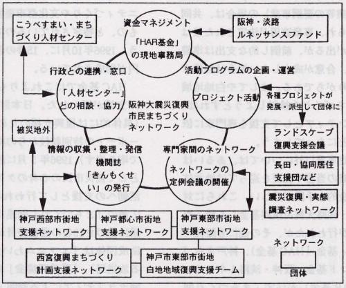 図7  市民まちづくり支援ネットワークの活動
