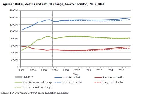 国外及び国内移民者数と予測(社会増減)(出展:ロンドン市)