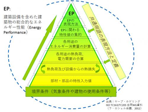 図3 建築物の総合的なエネルギー性能評価のフレームワーク