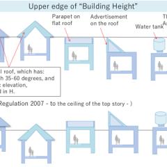 ラオスにおける土地利用規制・建築集団規制の制度構築