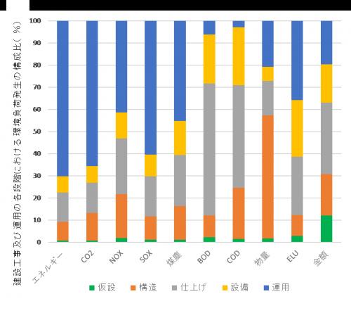 図4 事務所ビル(延べ床面積1145㎡)を対象に産業連関表と積算書類を元に算出した各種の環境負荷指標の建設運用段階別構成比