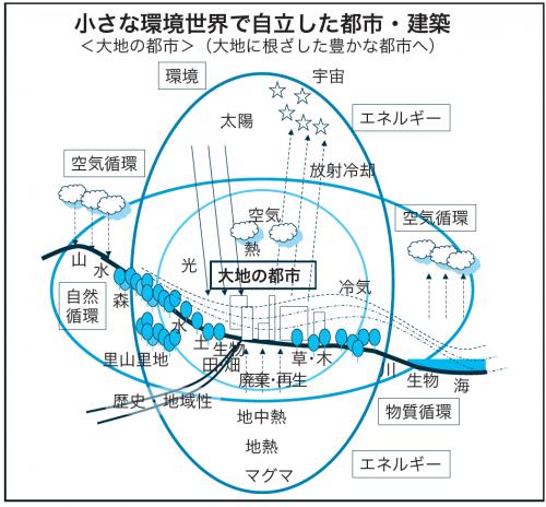 図2 小さな環境世界で自立した都市・建築 都市がカーボン・ニュートラル化するためには、水平方向の循環型社会の構築と共に、自律的なエネルギー社会が必要である。外からのネットワーク利用以前に、まず、自ら建物、敷地、都市の上空から地中までの垂直方向の自然・再生可能エネルギーで自給自足をすることが重要である。