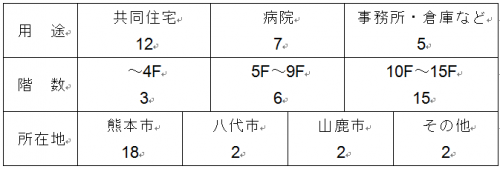 表1 熊本県内の免震建物の概要