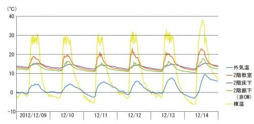 図2:2012年12月のデータ 外気温が零下になる時でも夜間の冷え込みが抑えられている。 2012/10/8~2013/05/26の間、集熱が行われ校舎全体の集熱量は44.3GJであった。