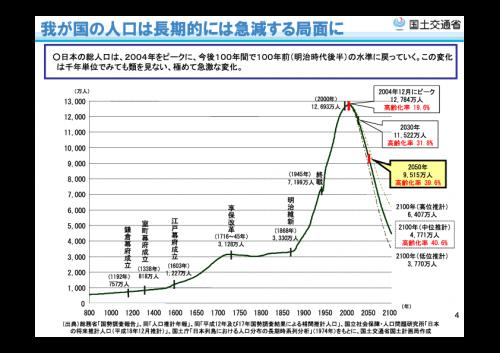 図4:人口の推移グラフ 出典「平成22年度国土交通省国土の長期展望に向けた検討の方向性について」