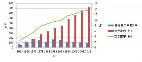 図1:住宅着工戸数と空き家数並びに空き家率推移 平成25年度住宅・土地統計調査(総務省統計局)総住宅数、空き家数及び空き家率の推移並びに国土交通省総合政策局建設経済統計調査室建築着工統計調査(時系列)から作成