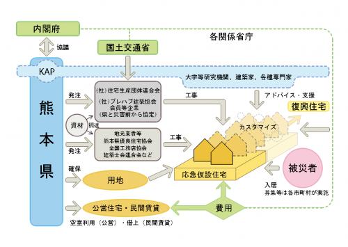 図—1 熊本県応急仮設住宅の供給に関する関係主体と役割ダイアグラム
