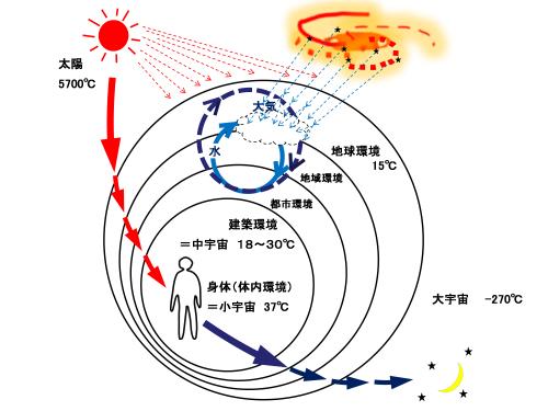 図2 環境の入れ子構造