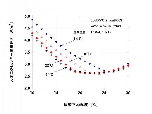 図3 人体エクセルギー消費速さと周壁平均温の関係(冬季:外気温湿度0℃;50%)