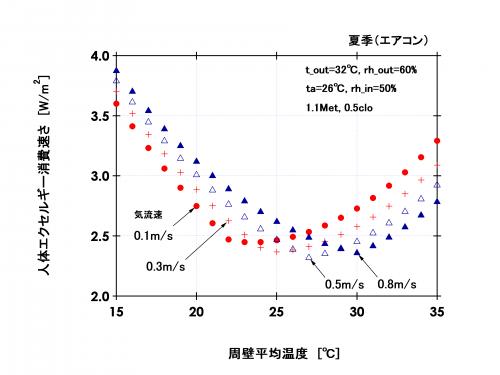 図4 人体エクセルギー消費速さと周壁平均温の関係(夏季:外気温湿度32℃;60%、エアコン冷房)