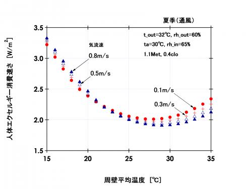 図5 人体エクセルギー消費速さと周壁平均温の関係(夏季:外気温湿度32℃;60%、通風)