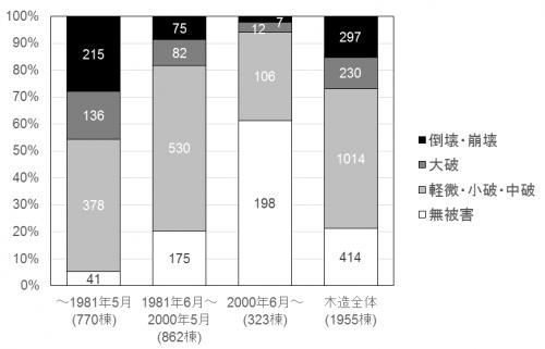 図1:悉皆調査による木造の建築時期別の被害状況(文献3のデータに基づいて作成)
