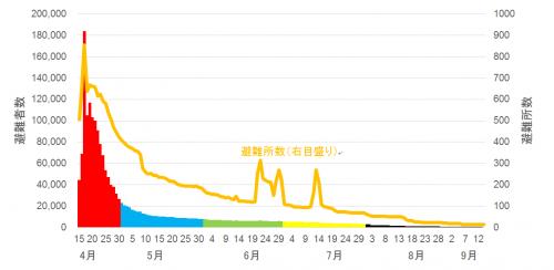 図2:熊本県による避難者数と避難所数の推移(大雨による避難者・避難所数を含む)