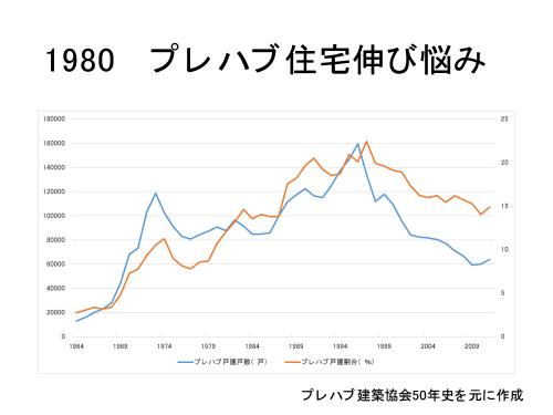 図-11 プレハブ戸建住宅着工戸数と新築戸建住宅に占める割合