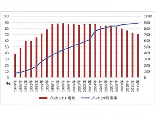 図-13 プレカット工場数と利用率の推移(一般社団法人 全国木造住宅機械プレカット協会調べ)