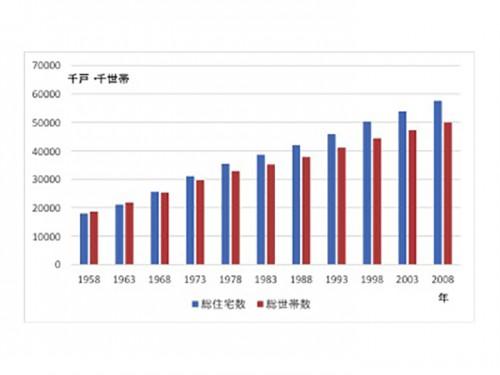 図-9 総住宅戸数と総世帯数の推移(住宅・土地統計調査)