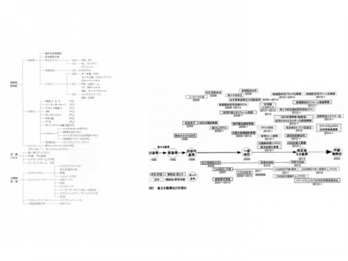 図-14 左:高気密高断熱工法の一覧、南雄三、建築技術、1996年7月号より転載、右:省エネ施策の流れ、南雄三、建築技術2016年1月号より転載