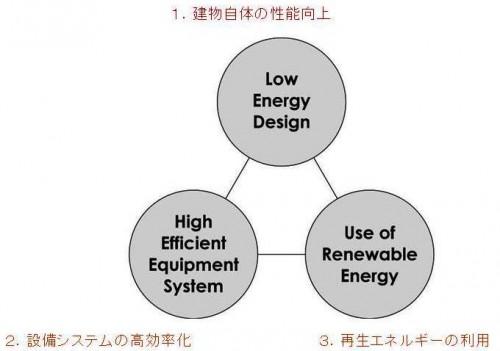 図2 ZEHに向けての3つの方法