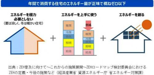 図1 ZEH(ゼロ・エネルギー・ハウス)の概念