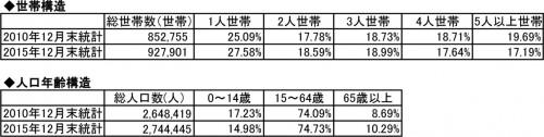 (人口・世帯統計:内政部戸政司全球資訊網より参照)