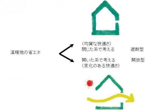 図3 省エネの2つの方向:「開くか閉じるか」