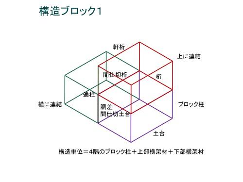 (図-10)
